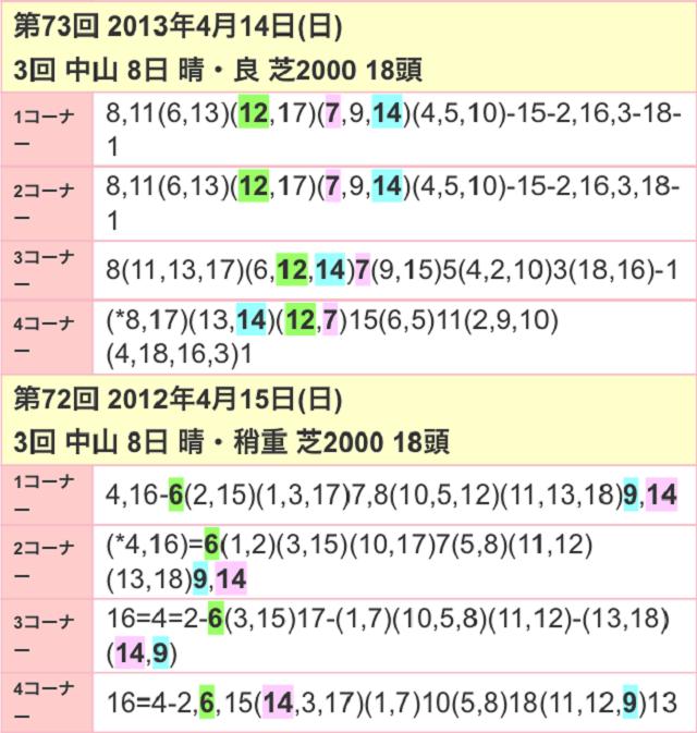 皐月賞2017位置取り02