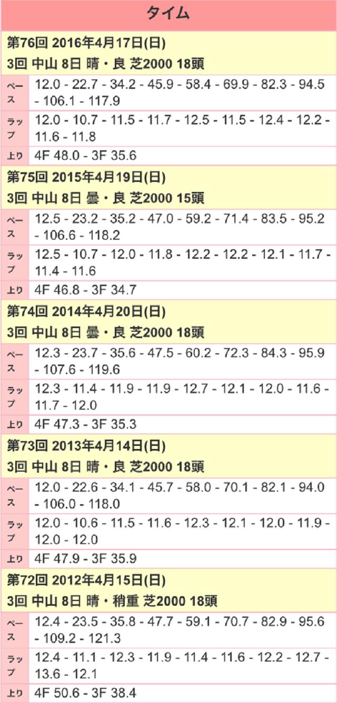 皐月賞2017ラップ