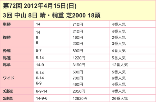 皐月賞2017配当03
