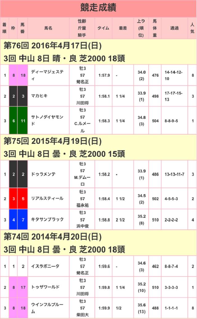 皐月賞2017競走成績01