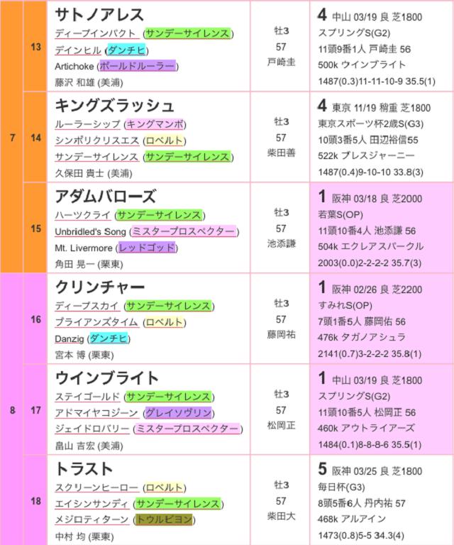 皐月賞2017出馬表03