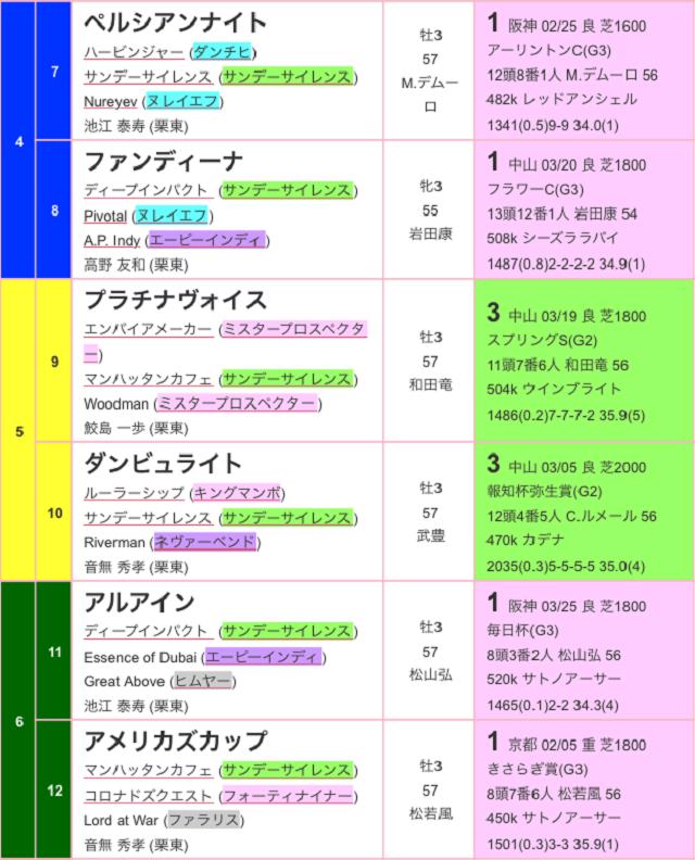 皐月賞2017出馬表02