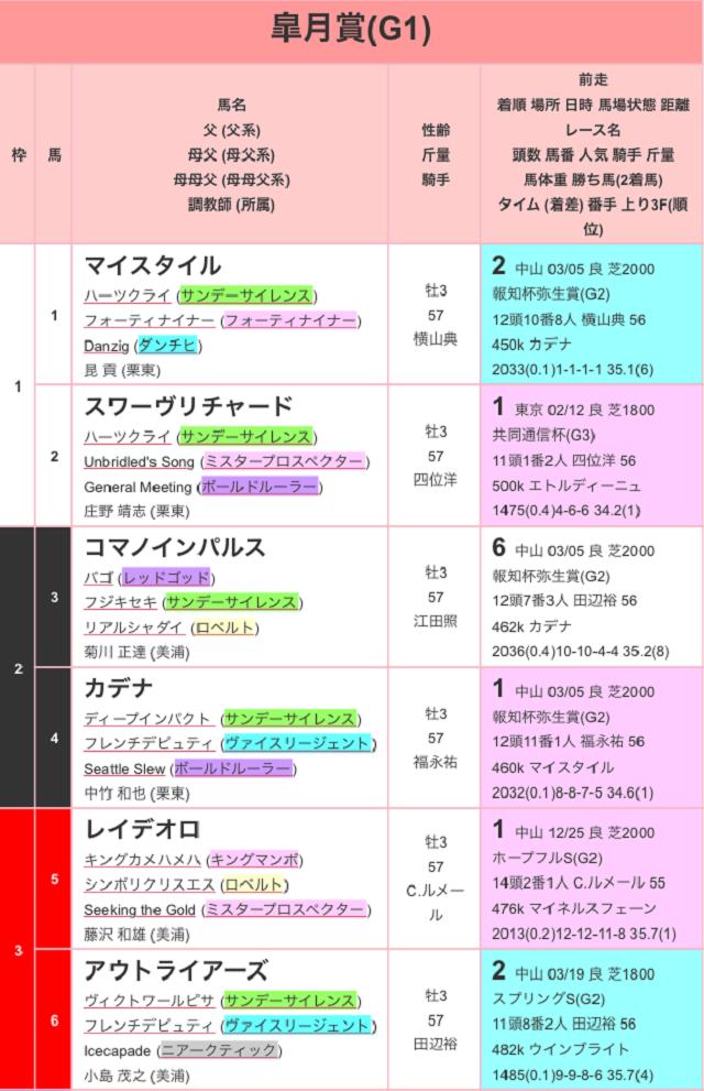 皐月賞2017出馬表01
