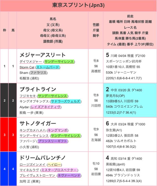 東京スプリント2017出馬表01