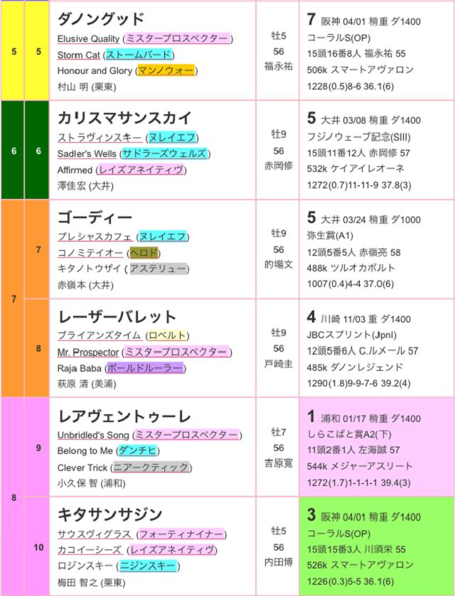 東京スプリント2017出馬表02