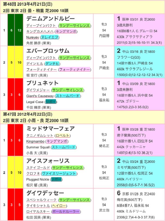 サンスポ賞フローラステークス2017過去03