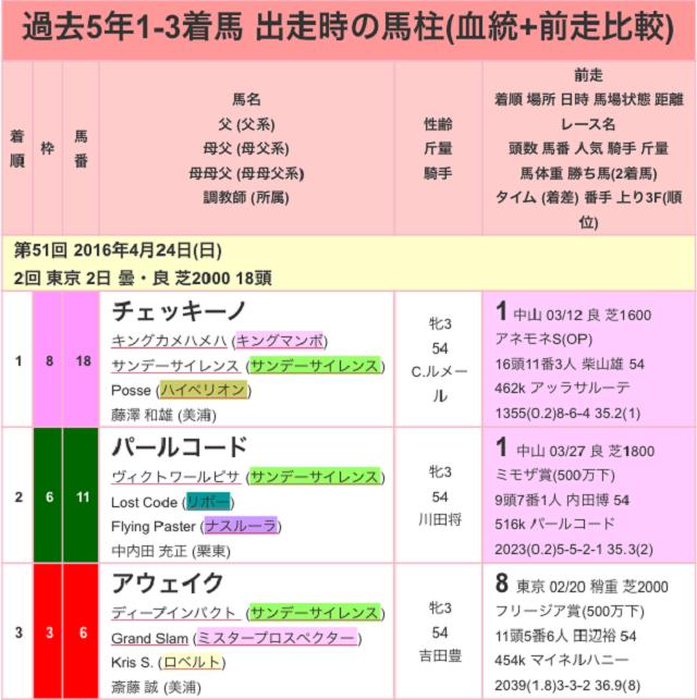 サンスポ賞フローラステークス2017過去01