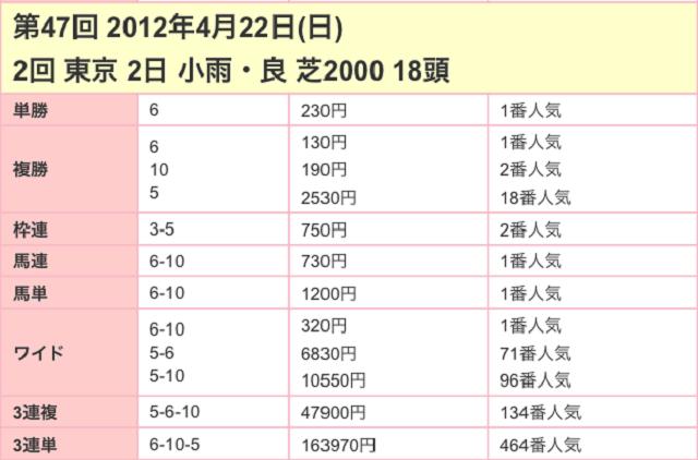 サンスポ賞フローラステークス2017配当03