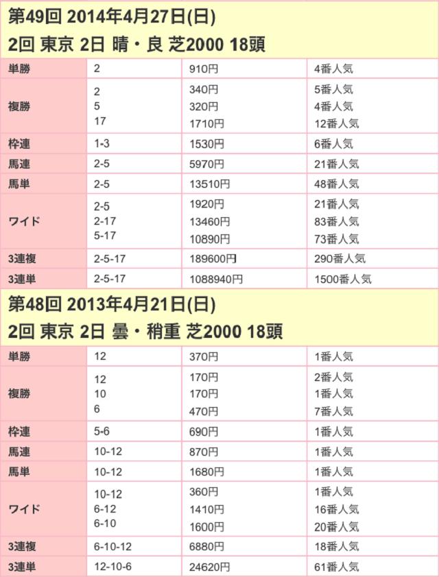 サンスポ賞フローラステークス2017配当02