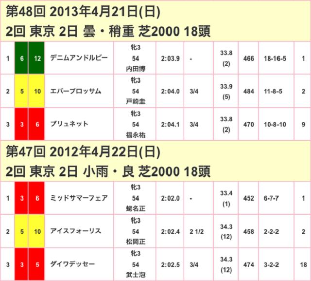サンスポ賞フローラステークス2017競走成績02