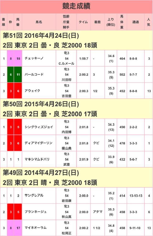 サンスポ賞フローラステークス2017競走成績01