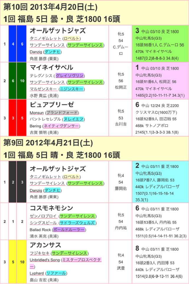 福島牝馬ステークス2017過去03