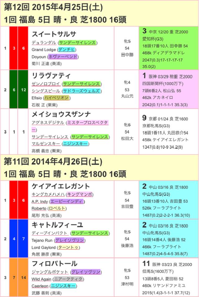 福島牝馬ステークス2017過去02