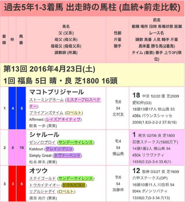福島牝馬ステークス2017過去01