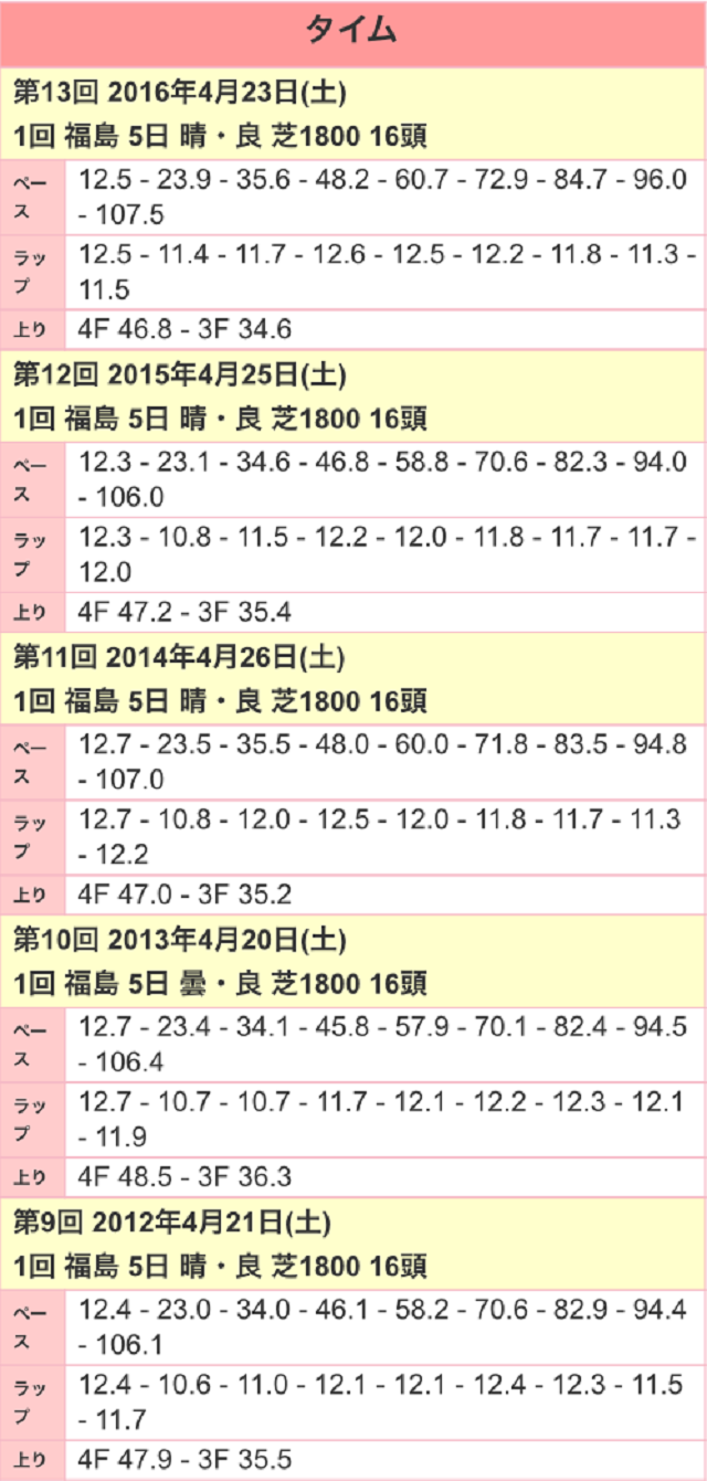 福島牝馬ステークス2017ラップ