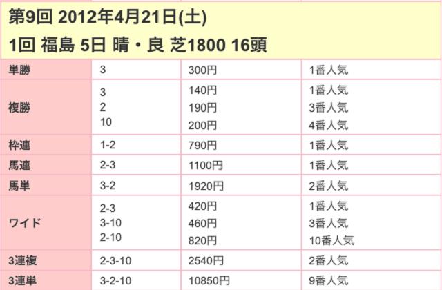 福島牝馬ステークス2017配当03
