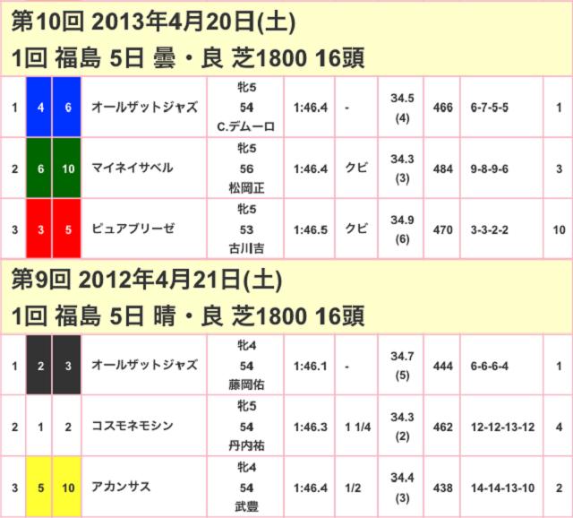 福島牝馬ステークス2017競争成績02