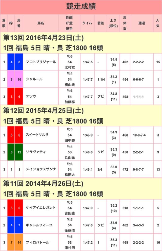 福島牝馬ステークス2017競争成績01