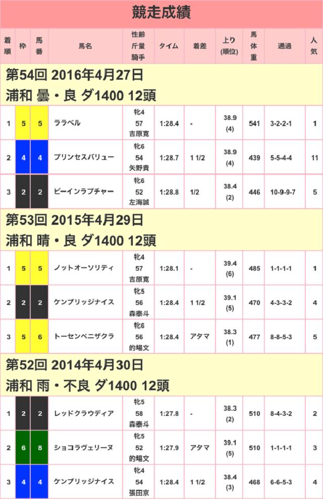 しらさぎ賞2017競争成績01