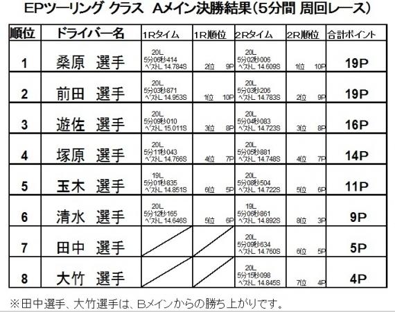 2017第1戦決勝A