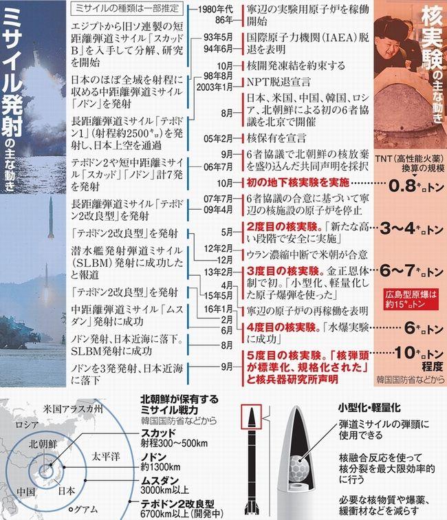 北朝鮮のミサイル発射と核実験の主な動き