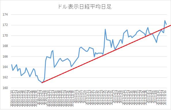 ドルベース日経平均日足8
