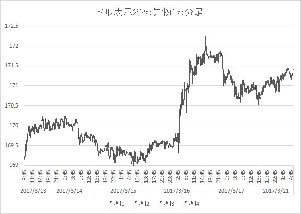 ドルベース日経平均15分足6