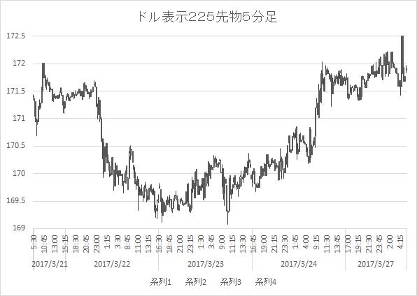 ドルベース日経平均15分足7