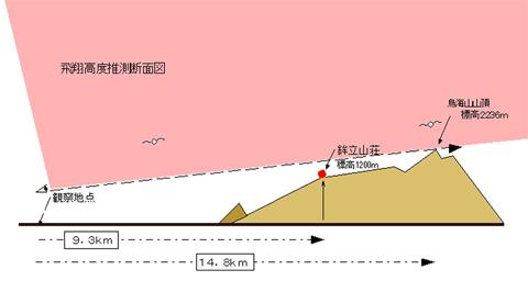 鳥海山 飛翔高度推測図 ccc480
