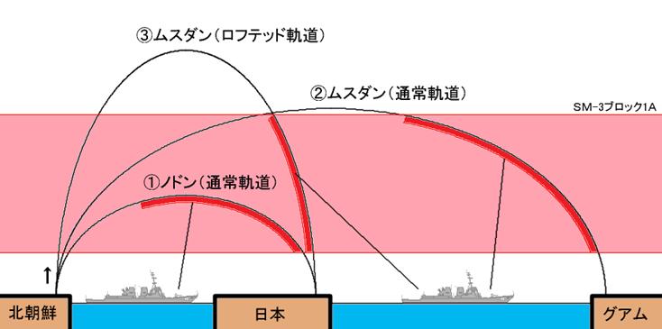 ミサイル軌道
