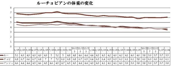 20170224体重グラフ