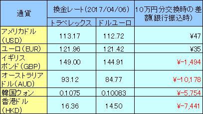 4月6日時点の換金レート比較
