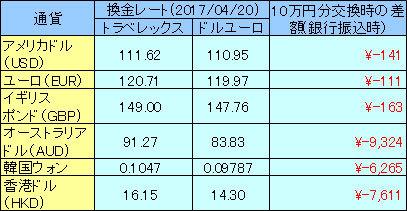 交換レート比較20170420