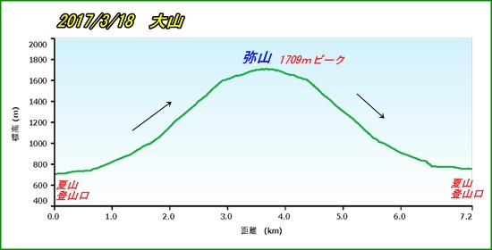 002 大山pf