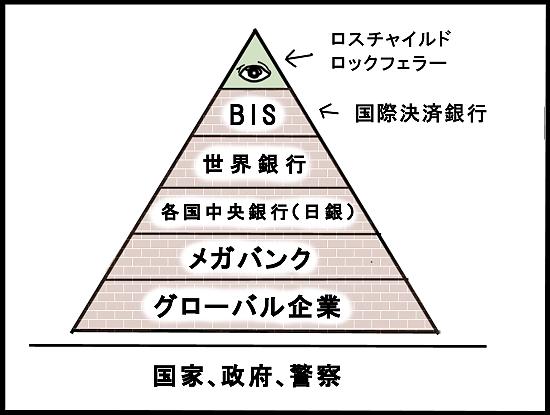 ピラミッド型支配構造