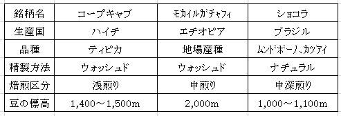 平成29年02月14日今週のコーヒー豆
