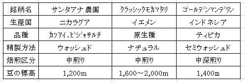 平成29年03月16日今週のコーヒー豆