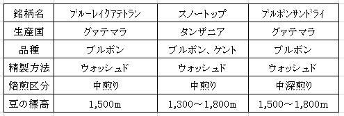 平成29年04月27日今週のコーヒー豆