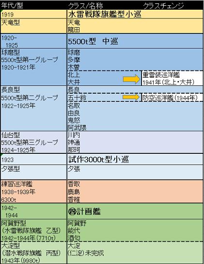 軽巡系譜m