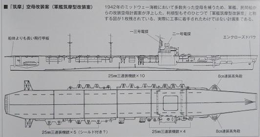 筑摩型空母