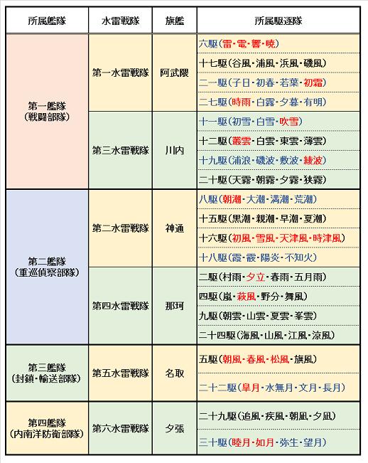 水雷戦隊編成表(開戦時)