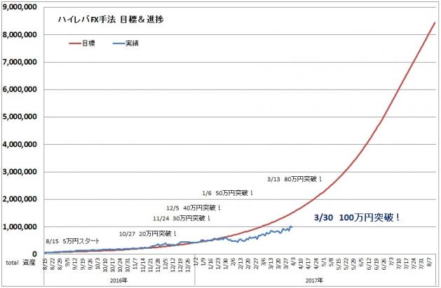 ハイレバFXトレード目標進捗・結果進捗グラフ(17.03)