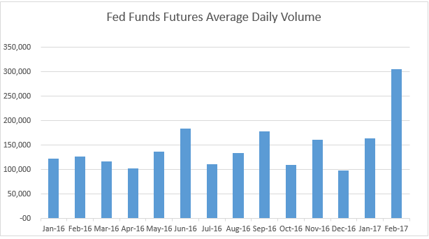 Fed-Funds-volume-March-2017.png