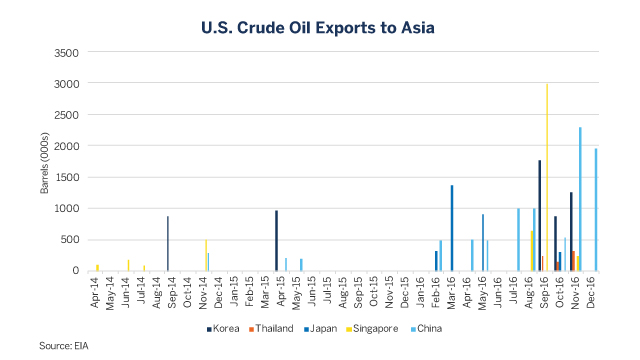 Oil-Exports-to-Asia-2016.jpg