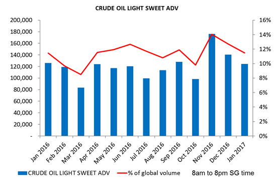 WTI-Volume-Asia-hours.png