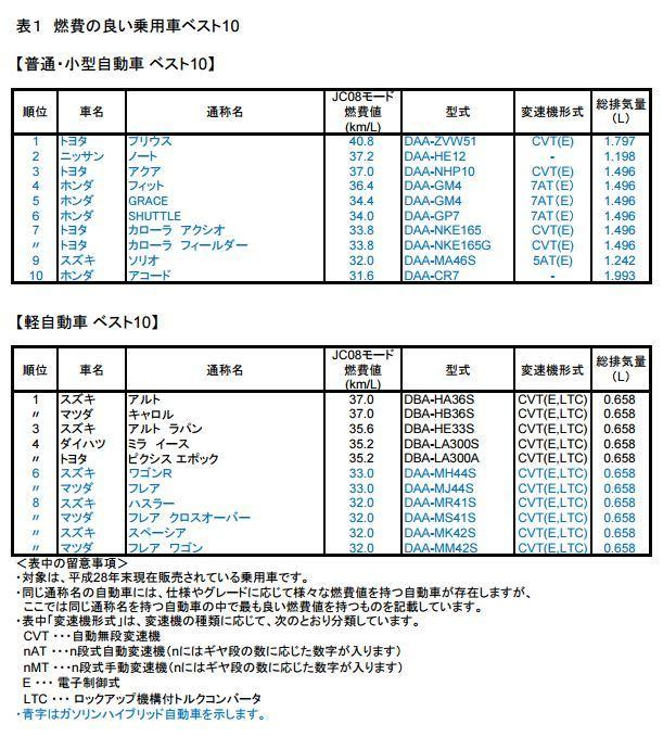国交省燃費TOP10