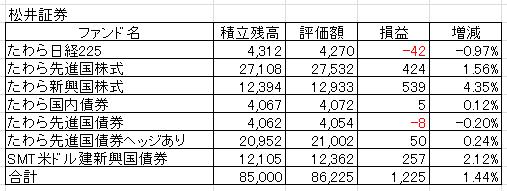 20170403松井証券PF