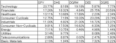 SPY-DHS-DGRW-DES-DGRS-sector-20170305.png