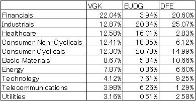 VGK-EUDG-DFE-sector-20170305.png