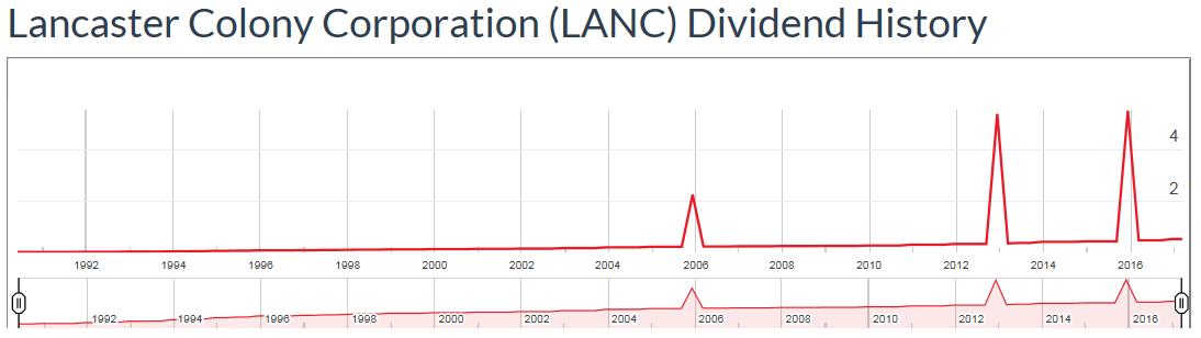 dividata-LANC-20170419.png